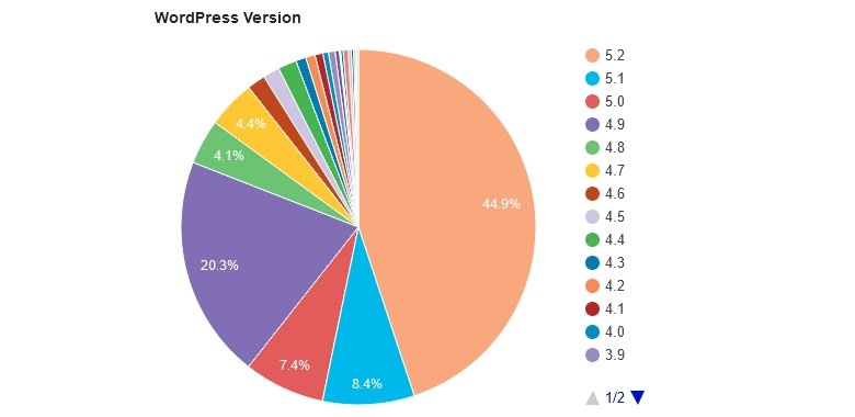 WordPress version usage statistics on 19th October, 2019. Only 44% of WordPress users run the most recent version.